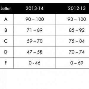 ASD Grades