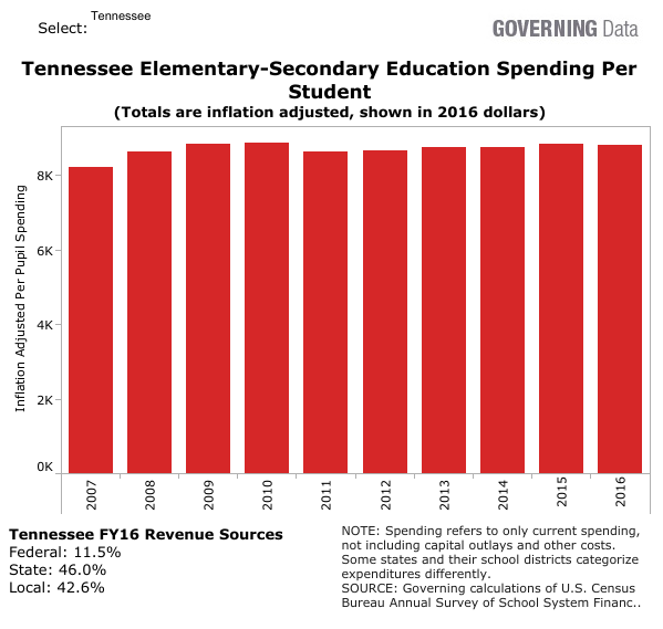 Teacher Pay in Tennessee – Tennessee Education Report