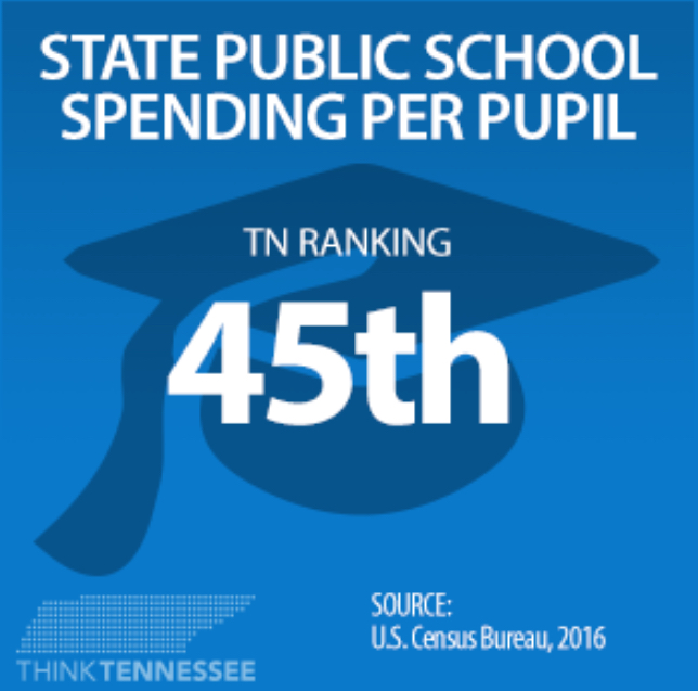 Williamson County – Tennessee Education Report